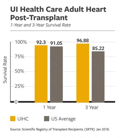 UI Health Care Adult Heart Post-Transplant 1-Year and 3-Year Survival Rate