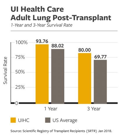 UI Health Care Adult Lung Post-Transplant Survival Rate data