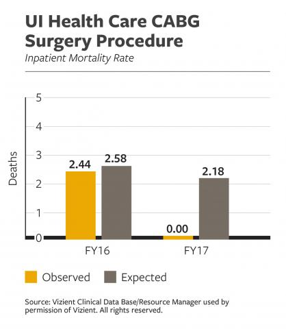 UI Health Care CABG Surgery Procedure Inpatient Mortality Rate