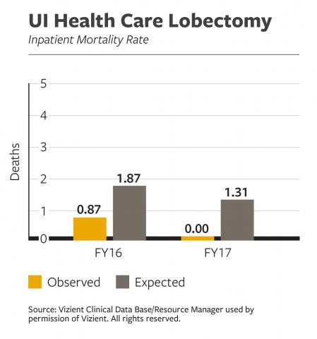 UI Health Care Lobectomy Inpatient Mortality Rate data
