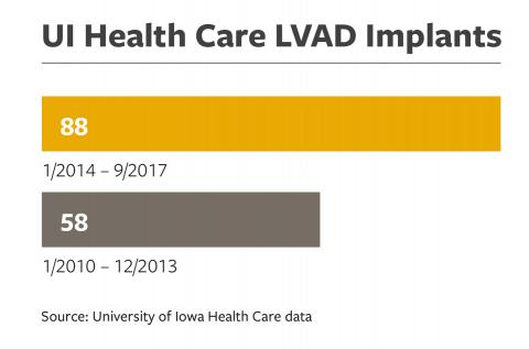 UI Health Care LVAD Implants data