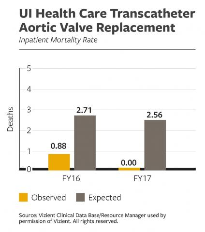 UI Health Care Transcatheter Aortic Valve Replacement Inpatient Mortality Rate