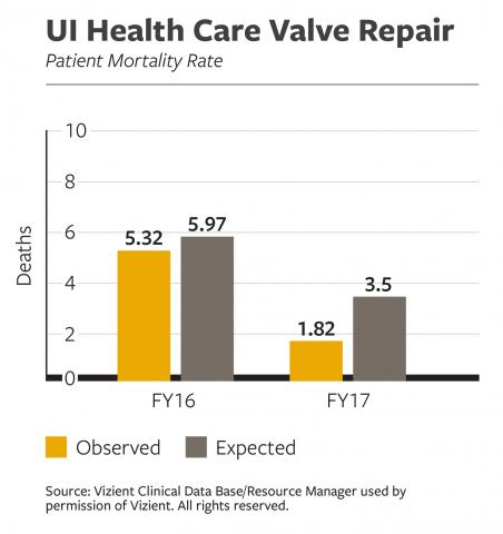 UI Health Care Valve Repair Patient Mortality Rate
