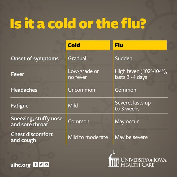 Chart comparing cold and flu symptoms