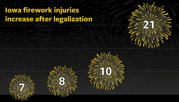 Firework injury statistics illustrated over past four years