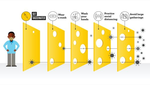 A visual graphic that depicts slices of Swiss cheese as symbolic layers of protection against COVID-19. Layers include vaccination, wearing a mask, and washing your hands.