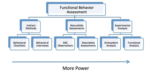 Functional behavior assessment chart